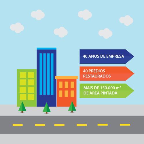 informações 40 anos de empresa, 40 prédios restaurados, mais de 150000m² de área pintada